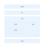 HTML5如何语义化?