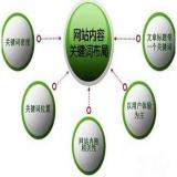 seo页面布局优化操作点